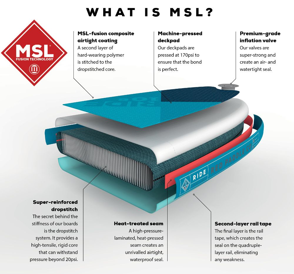 Red Paddle Co MSL Technology Explained